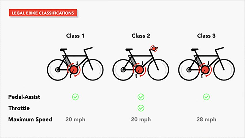 electric-bicycle-classes-for-ebikes
